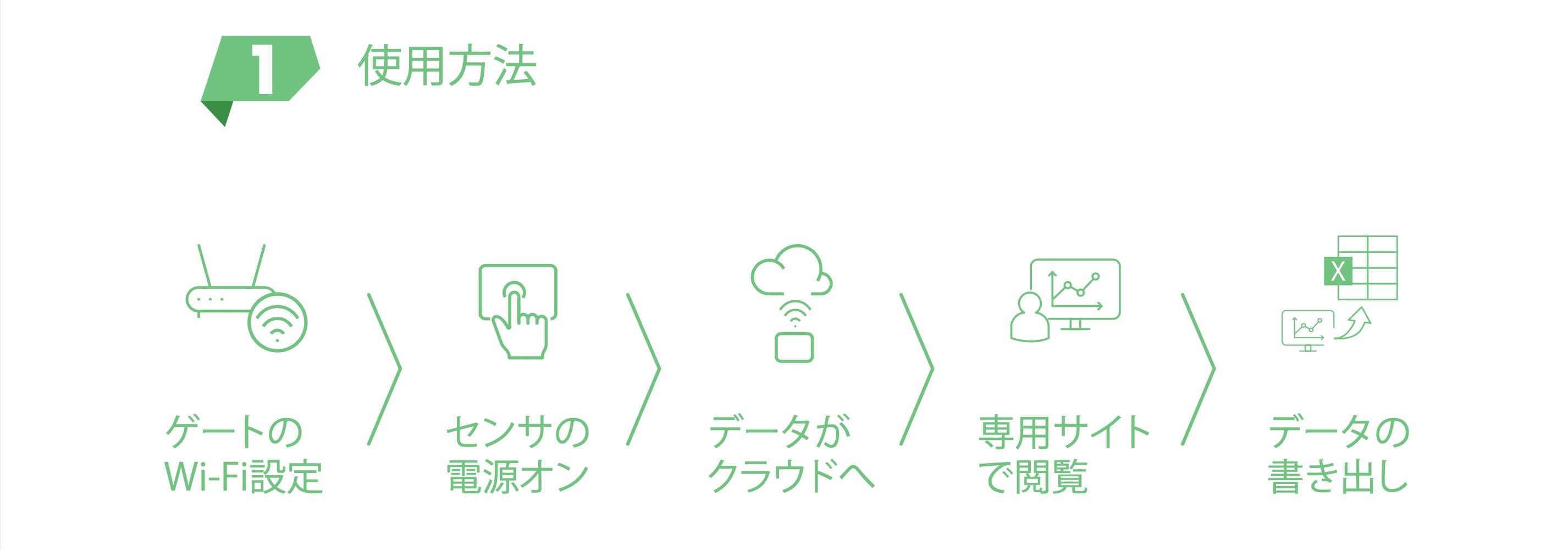 使用方法はゲートのwifi設定、センサの電源をon、データがクラウドへ上がり専用サイトで観覧