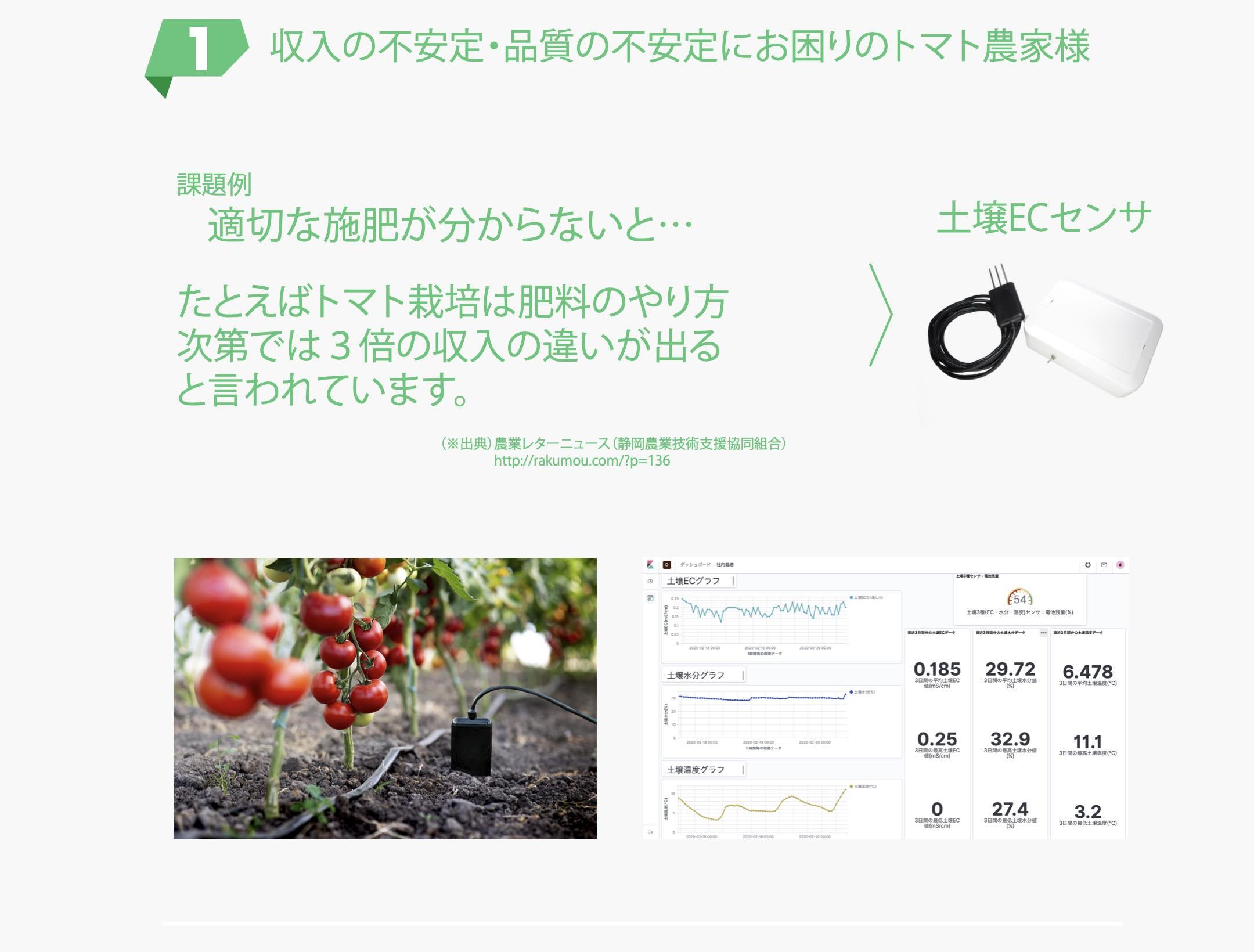 収入の不安定・品質の不安定にお困りのトマト農家様 適切な施肥が分からないと... たとえばトマト栽次第では3倍の収入の違いが出る と言われています。