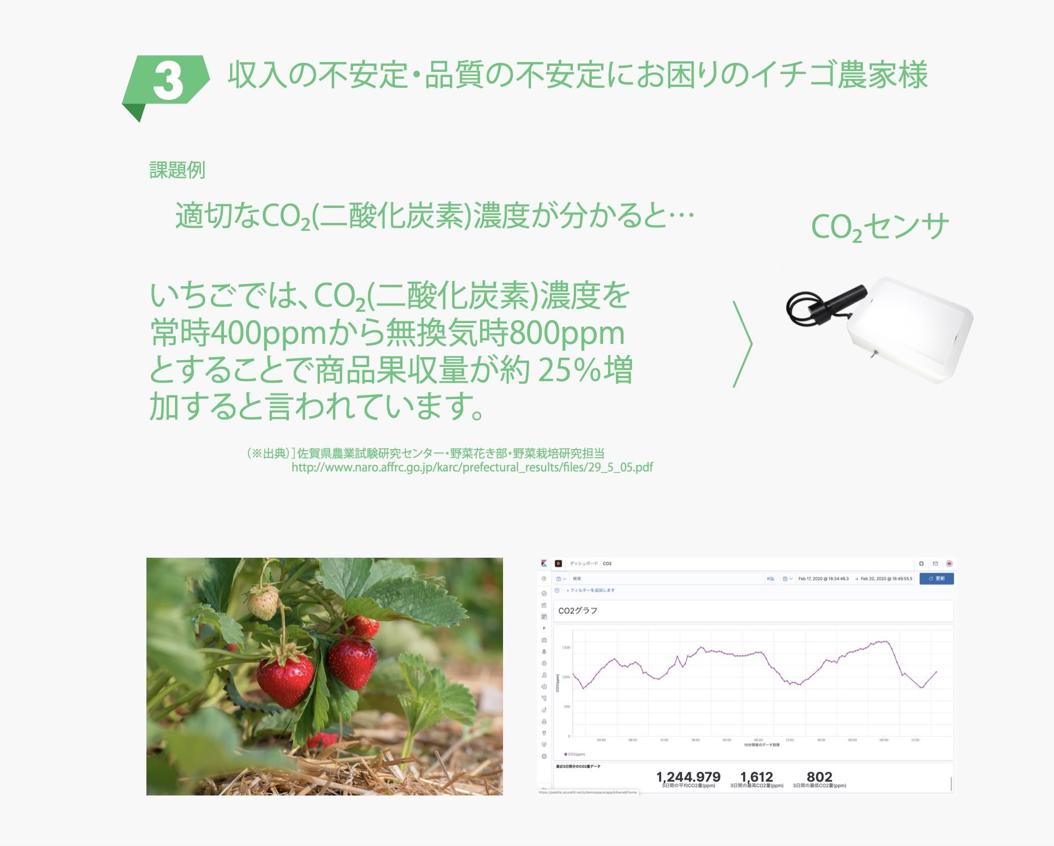 収入の不安定・品質の不安定にお困りのイチゴ農家様 適切なCO2(二酸化炭素)濃度が分かると...いちごでは、CO2(二酸化炭素)濃度を常時400ppmから無換気時800ppm とすることで商品果収量が約 25%増加すると言われています。